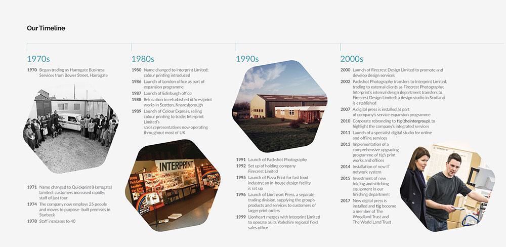 the inter group blog tig history